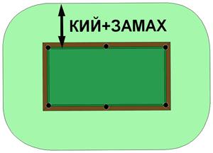 Размеры бильярдных столов, схема вычисления